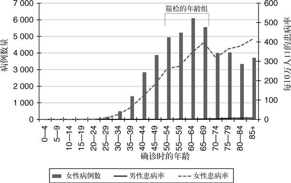 图4 2005年英国的乳腺癌诊断和死亡率