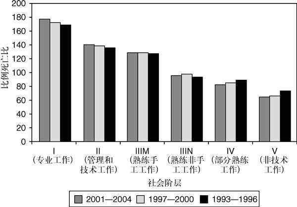 图5 乳腺癌的诊断率和社会阶层