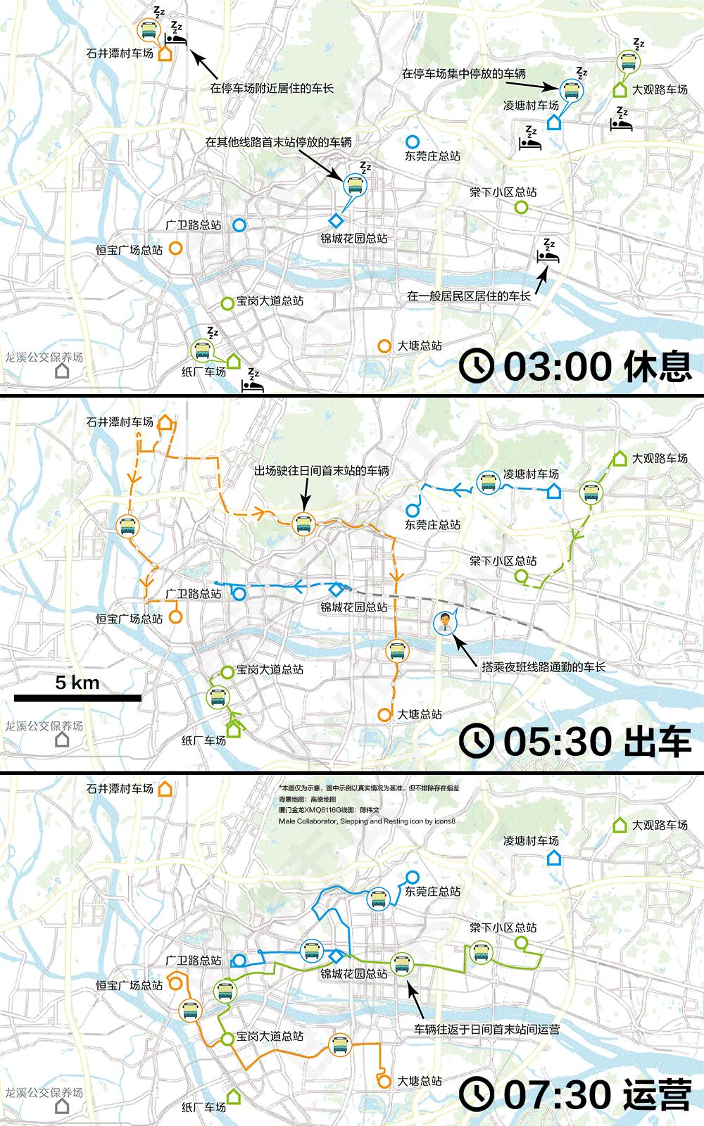 多数城市使用集中车场模式,如广州,将郊区停车场地和市中心日间首末站设施分离,只在出车收车时产生空驶里程。