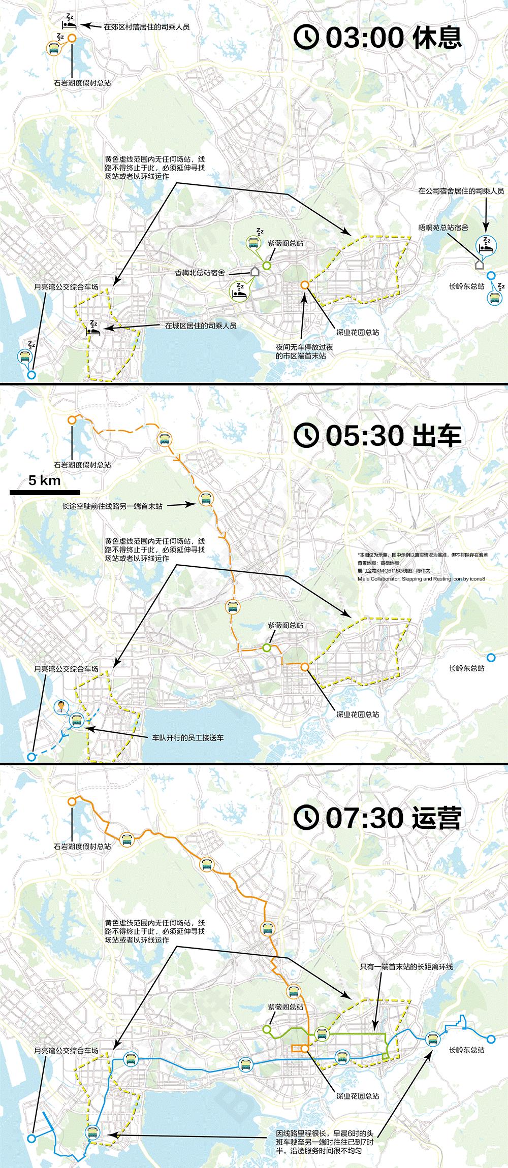 深圳采取首末站和停车场合一的分散模式,理论上不会产生空驶里程,但因为市区多个不可设立线路终点的无场站区域存在,一些线路每次运营都会产生大量低效里程。