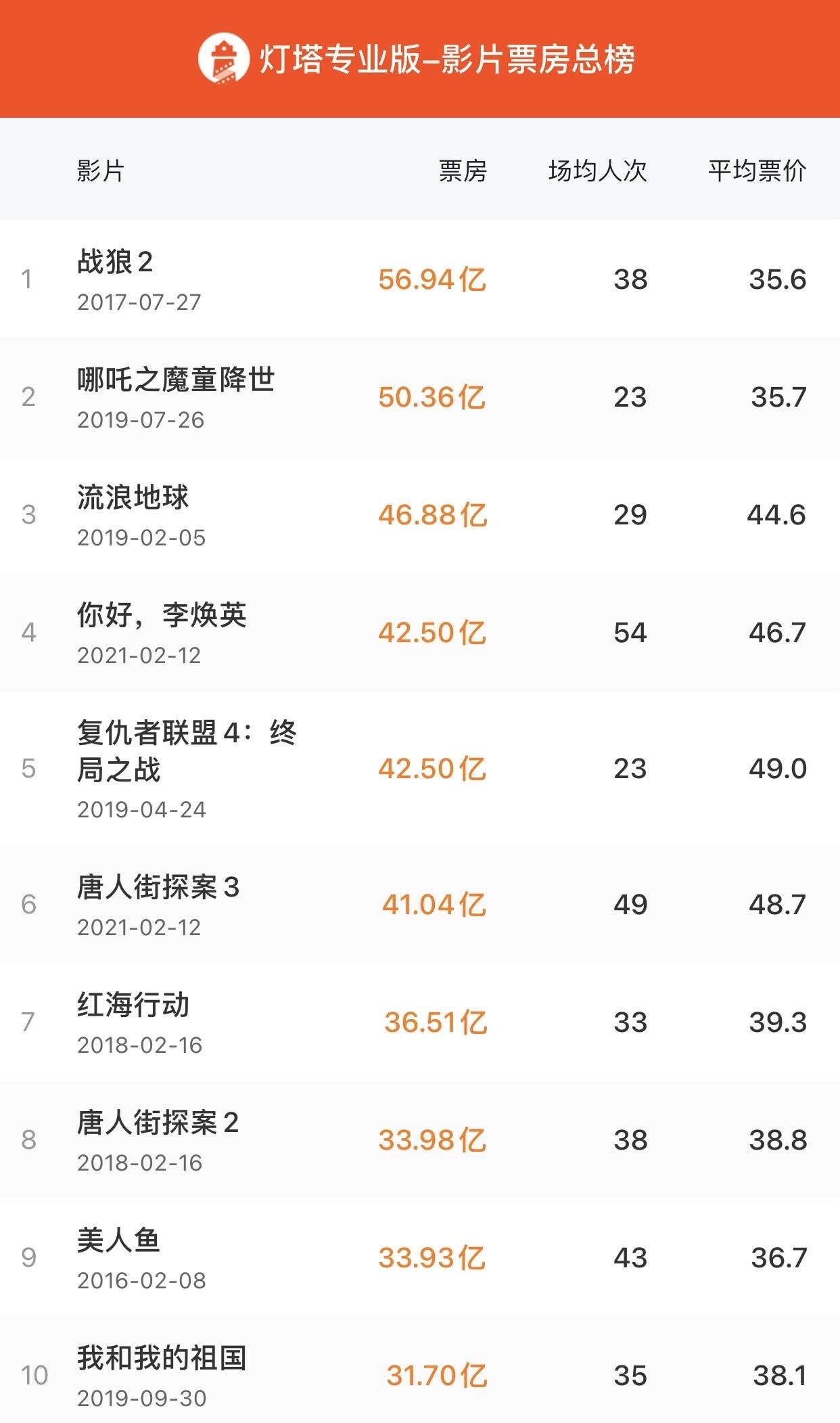 """电影《你好,李焕英》总票房达42.5亿,超""""复联4"""""""
