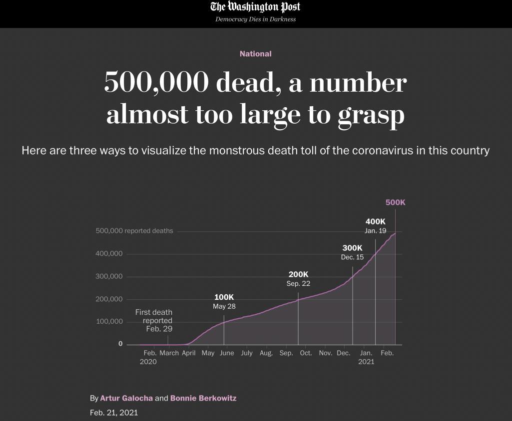 《华盛顿邮报》网站用可视化的方式,展示了美国为防疫不力付出的惨重代价。