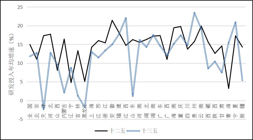 """图4 """"十三五""""时期各地区研发投入年均增速与""""十二五""""对比 资料来源:根据《全国科技经费投入统计公报》整理计算。"""