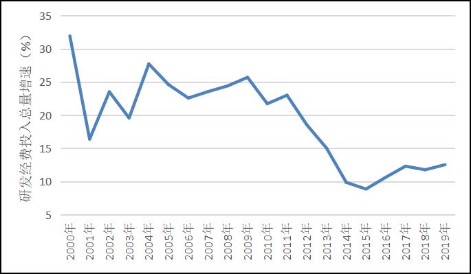 图2 2000-2019年中国研发经费投入总量增速 资料来源:根据《全国科技经费投入统计公报》整理计算。