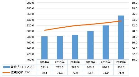 ?2014-2019年宁波市常住人口及城镇化率
