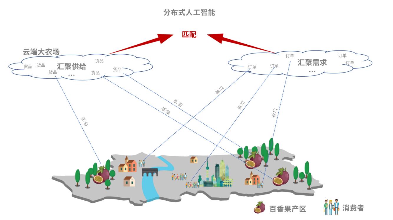 """拼多多结合中国农业的发展状况,通过大数据、云计算和分布式人工智能技术,将分散的农业产能和分散的农产品需求在""""云端""""拼在一起,让贫困地区的农产品直连全国大市场。"""