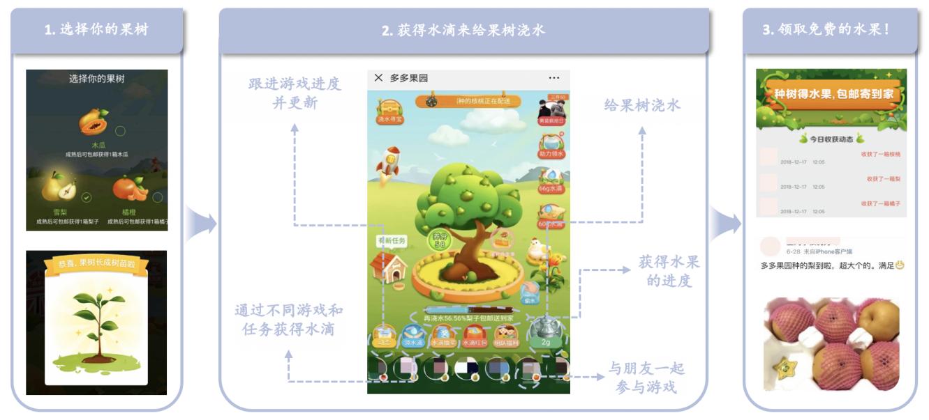 """""""多多果园""""成功将游戏娱乐与扶贫助农相结合,用户通过社交互动的方式培育虚拟果树,可以免费收到一份由拼多多送出的扶贫助农水果。"""