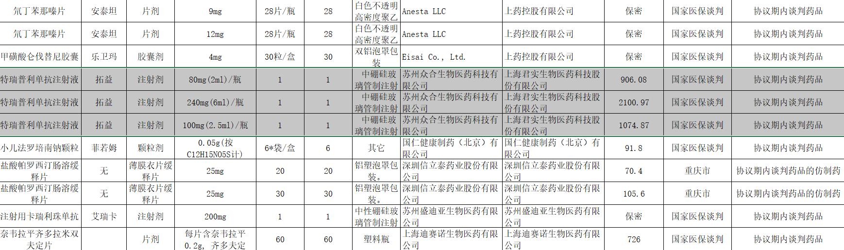 《吉林省2021年协议期内谈判药品及其仿制药挂网采购结果》表格截图