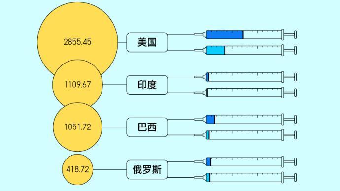 图解|全球2.4亿剂新冠疫苗都打在了哪里