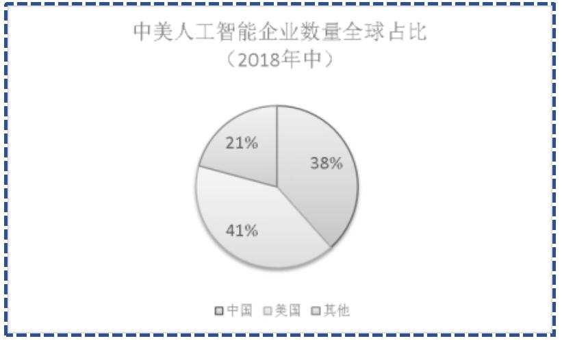 图1中美人工智能企业发展对比资料来源:沙利文(2020)。
