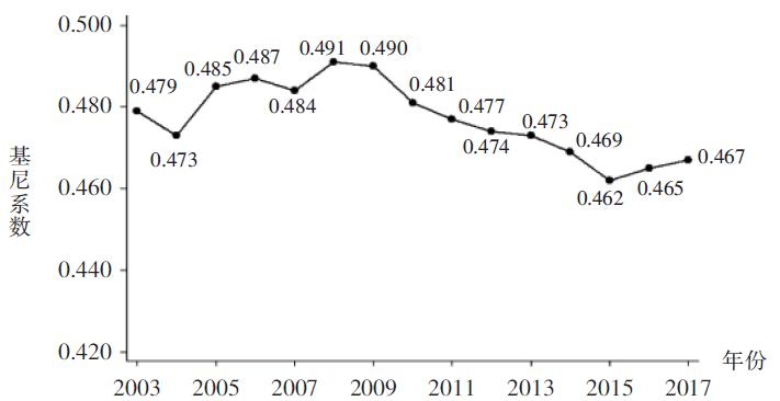 图1 2003—2017年全国居民人均可支配收入基尼系数 资料来源:国家统计局。