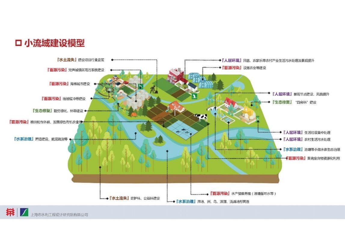 上海市生态清洁小流域建设模型示意图上海市水务局供图