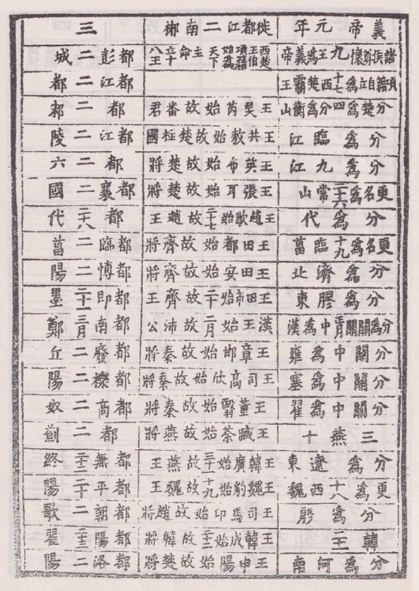 凤凰出版社影印宋刻十四行单附《集解》本《史记》之《秦楚之际月表》
