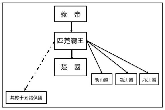 义帝元年政治结构示意图
