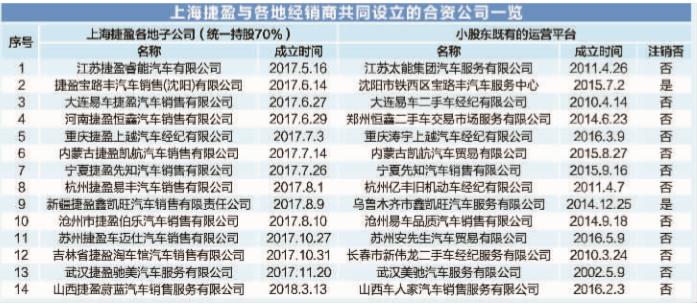 数据来源:开心汽车公告 天眼查 图虫创意/供图 彭春霞/制图