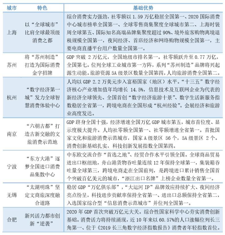 表1:长三角七城市竞逐国际消费中心城市的主要特色 资料来源:根据公开数据整理