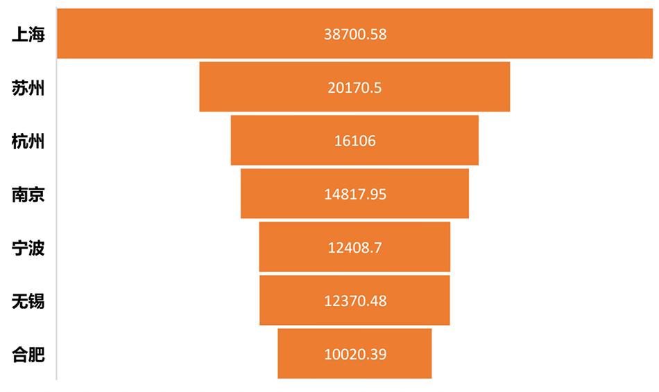 图 1: 2020 年长三角重点城市 GDP 情况(亿元) 数据来源:地方统计局