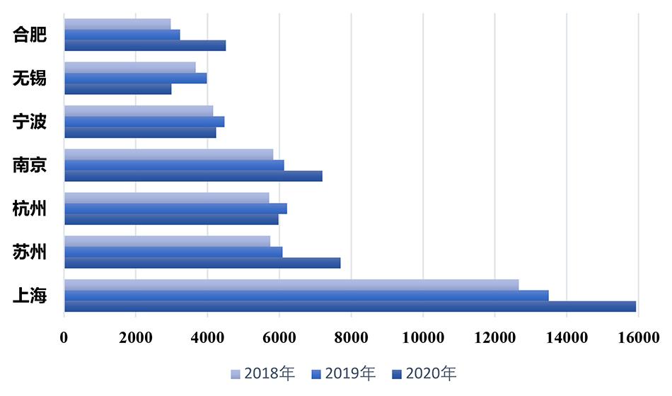 图2:2018-2020年长三角重点城市社会消费品零售总额(亿元) 数据来源:地方统计局