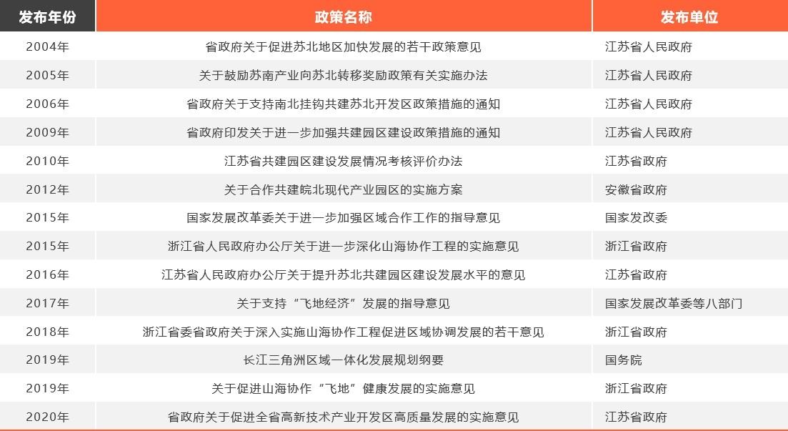 国家和江浙沪皖关于产业园区合作的主要文件