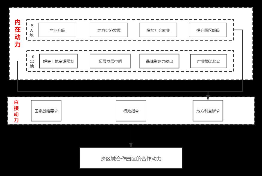 图为跨区域产业园区合作动力分析