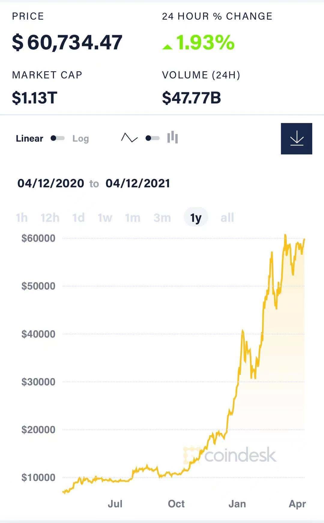 比特币近一年来价格走势。