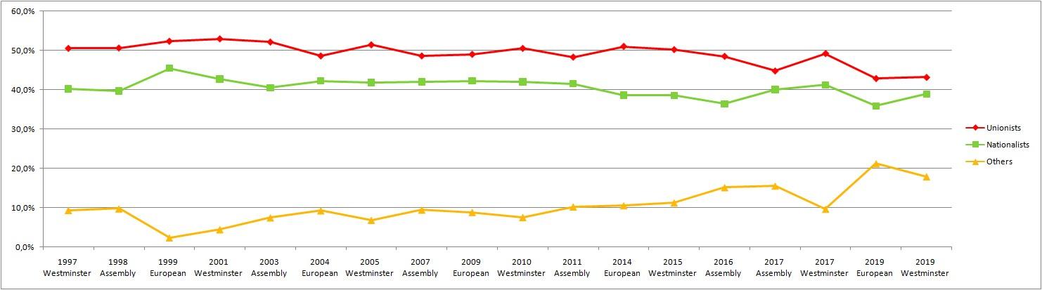 1997年至今的欧洲议会、英国议会与北爱尔兰议会大选中,亲英派(红)与独立派(绿)得票率近乎平分秋色,体现了北爱尔兰社会两种思潮的对立。