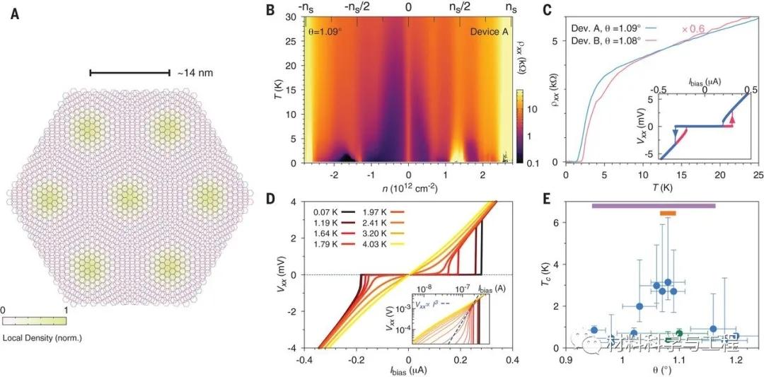 图1 魔角扭曲双层石墨烯(TBG)器件的表征与统计。