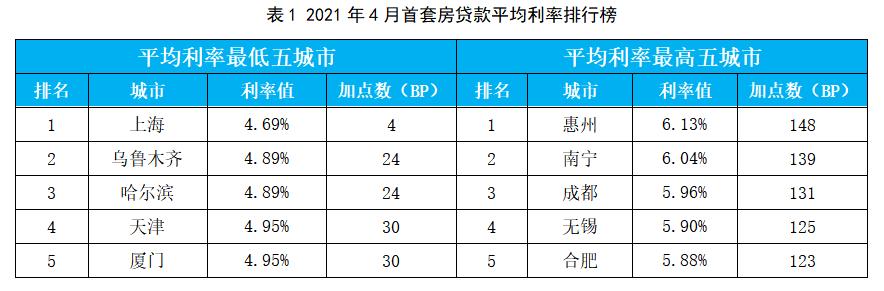 2021年4月首套房贷款平均利率排行榜来源:融360大数据研究院