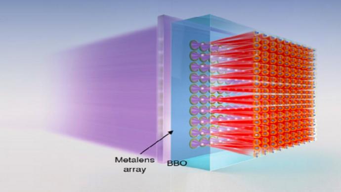 2020年中國光學十大進展揭曉,含量子糾纏光源、熒光成像