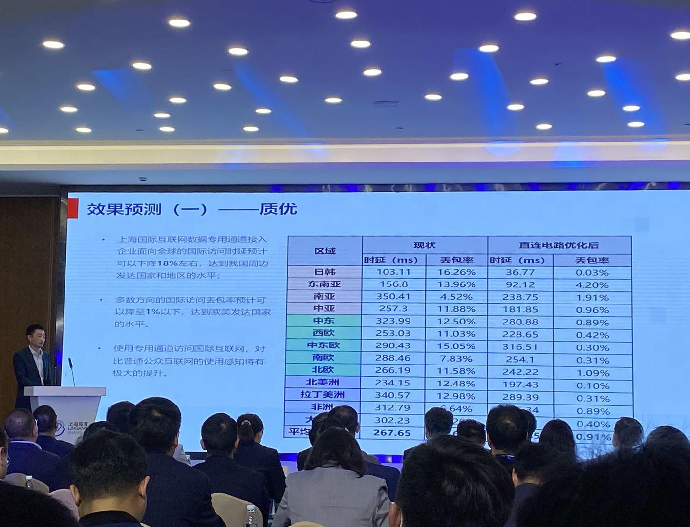 必晟娱乐新闻:上海国际互联网数据专用通道在临港新片区启动