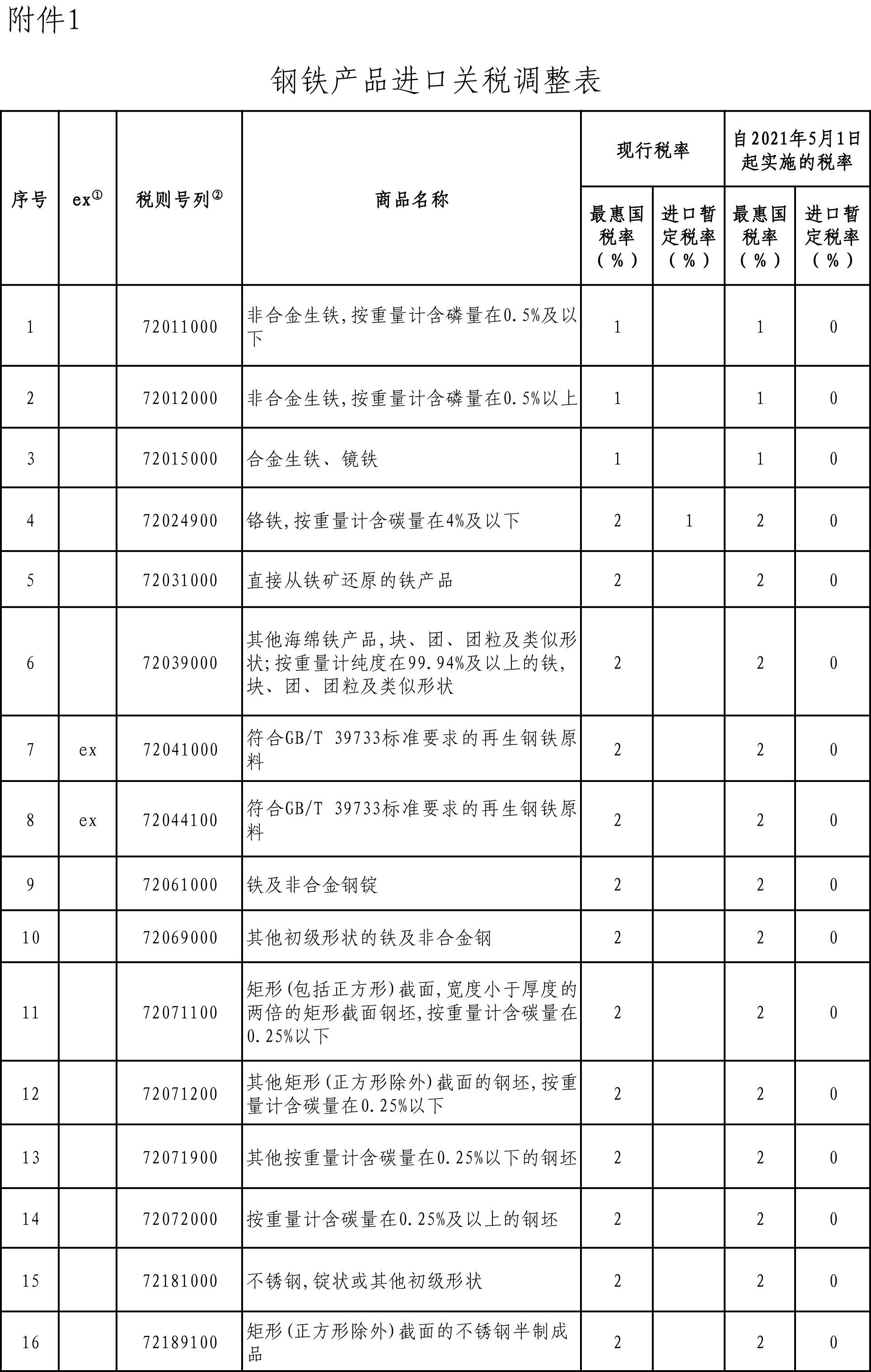 必晟娱乐新闻:国务院关税税则委:5月1日起调整部分钢铁产品关税