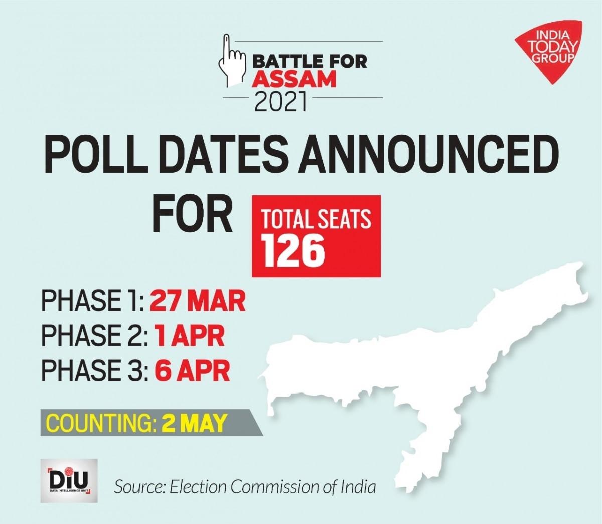 图片来源:https://www.indiatoday.in/elections/story/election-dates-for-west-bengal-assam-kerala-tamil-nadu-puducherry-assemblies-announced-detailed-schedule-1773506-2021-02-26