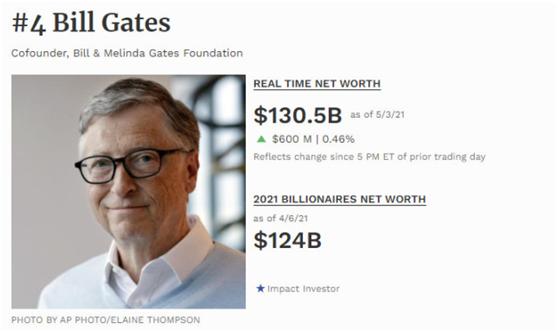 摩登6官网平台27年婚姻结束:比尔•盖茨1300亿美元怎么分?