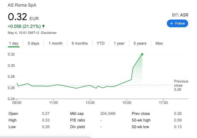穆里尼奥上任后,罗马股价大涨。