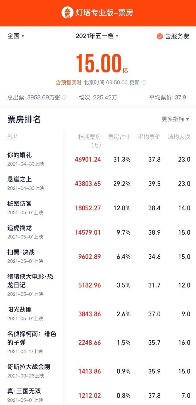 必晟平台登录:五一档总票房破15亿,《你的婚礼》《悬崖之上》均超4亿