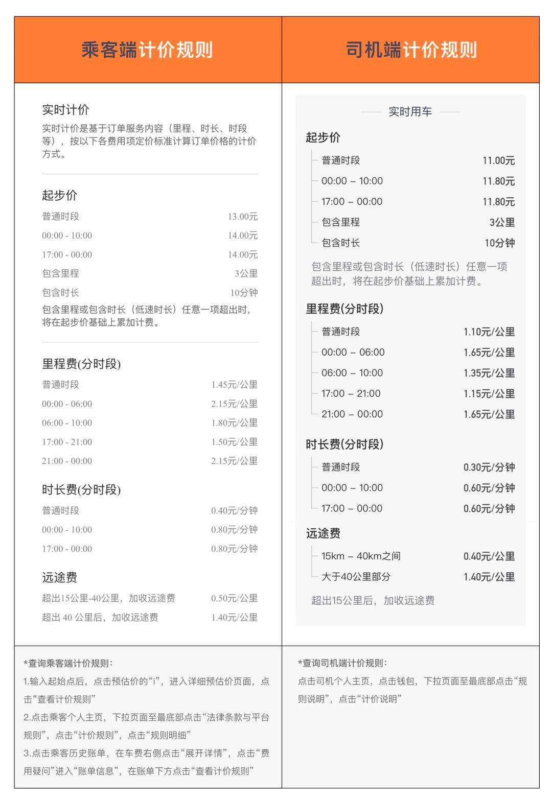 图2:乘客端和司机端计价规则(北京快车)