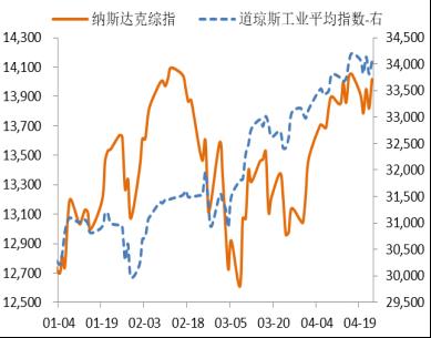 图1:今年道指和纳指走势。数据来源:Wind。