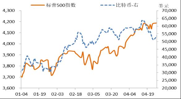 图3:今年标普500指数和比特币价格走势。数据来源:Wind。