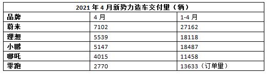 星辉平台资讯:4月新势力造车三强销量均超5000辆,哪吒和零跑增幅亮眼