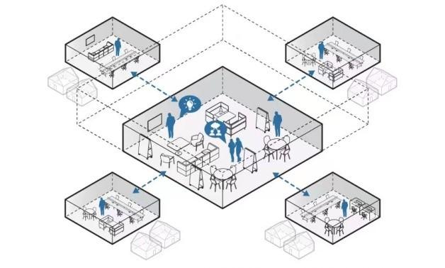 """""""社区节点""""办公空间模式,包含一个中心办公室和若干小型办公室,员工在家附近的办公室工作。图片来自Dezeen"""