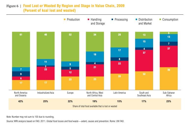 世界不同地区在食物体系各个环节的食物损失和浪费情况。图片来源:世界资源研究所