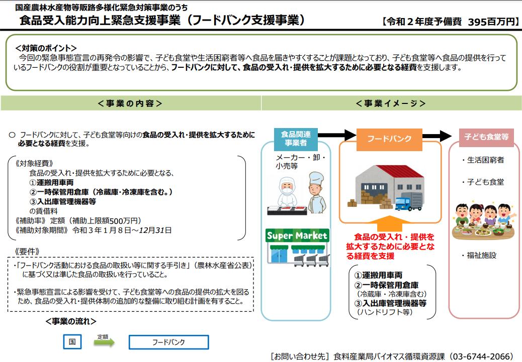 日本政府针对疫情阶段食物银行的财政补助和具体措施。图片来源:日本农林水产省