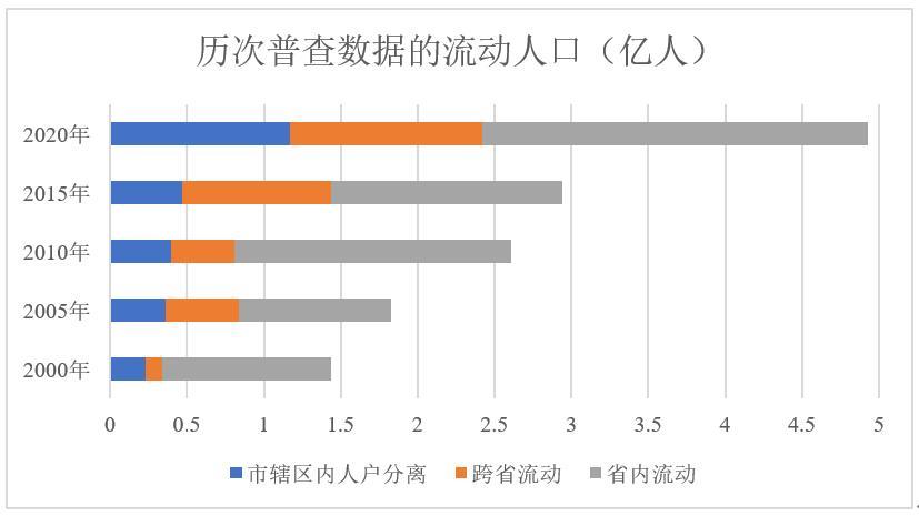 """数据来源:五普、六普、七普数据以及2005年、2015年全国1%人口抽样调查数据(以下简称""""小普查""""), 郭晓菁 制作。"""