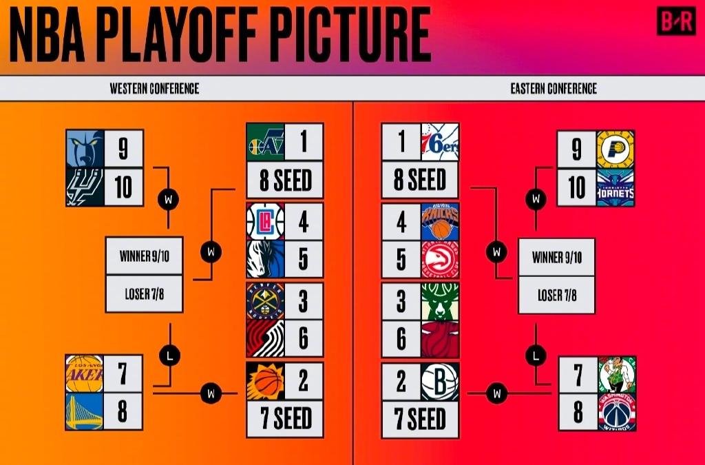 季后赛对阵表。