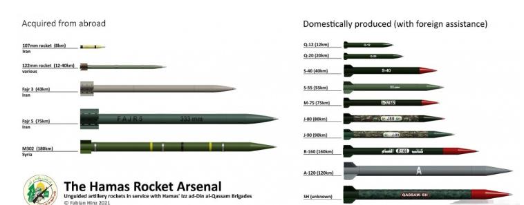 加沙地带武装的火箭弹型号繁多,最大射程120千米。