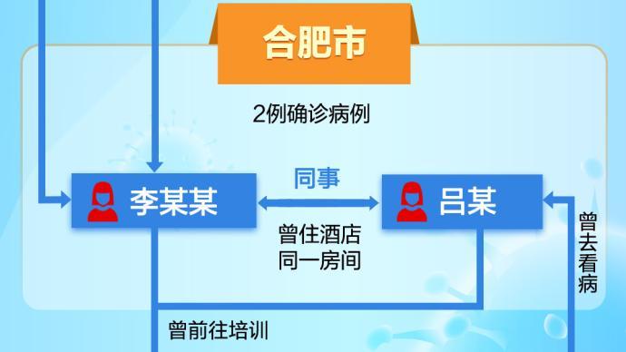 一图读懂 安徽辽宁两省32例本土感染者关联追踪