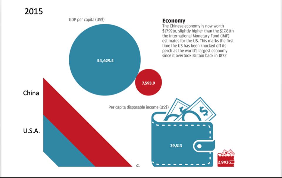 中国和美国的人均GDP和人均可支配收入数据比较。蓝色为美国,红色为中国。数据来源:美国人口普查局、世界银行、中国国家统计局、中华人民共和国教育部、德意志银行、中国日报网站、worldometers。图片来源:www.visualcapitalist.com