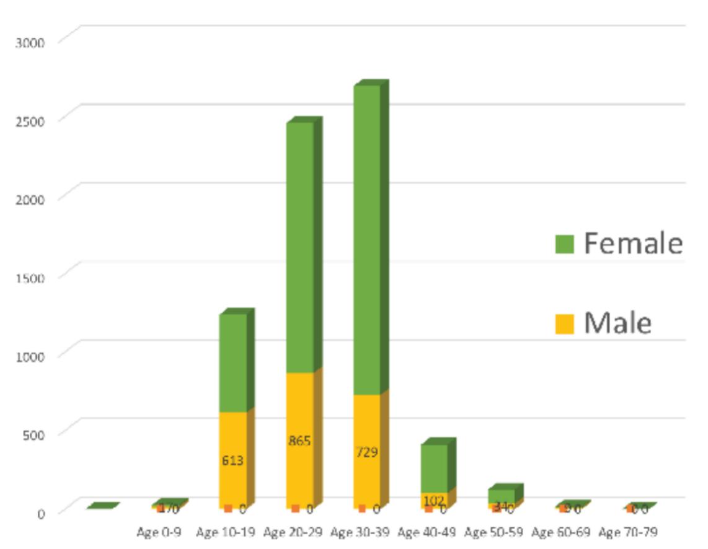上海当代艺术类博物馆观众的年龄和性别。绿色为女性,黄色为男性,x轴为参观者年龄,y轴为参观人数。数据来自2015年1月至2016年12月在上海当代艺术博物馆、上海民生美术馆、21世纪民生美术馆、龙美术馆、K11美术馆、上海外滩美术馆进行的调查样本,由作者汇总。