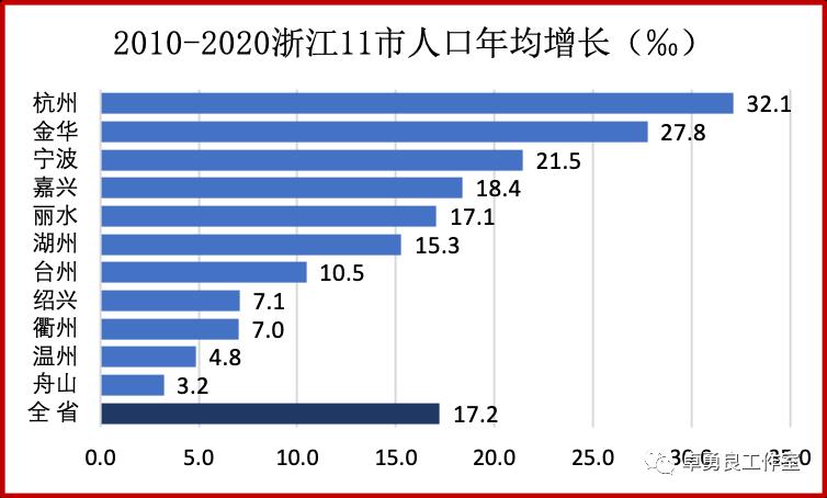浙江流动人口_丽水流动人口户籍人口占比全省排第十名