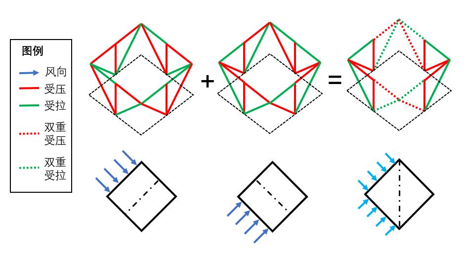 对角线风工况中部分桁架出现双重受压(受拉)